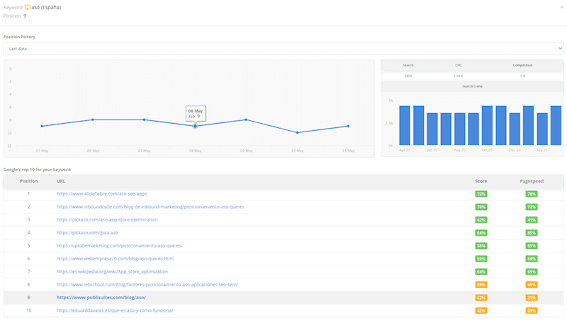 Google Rank Checker - Rankings